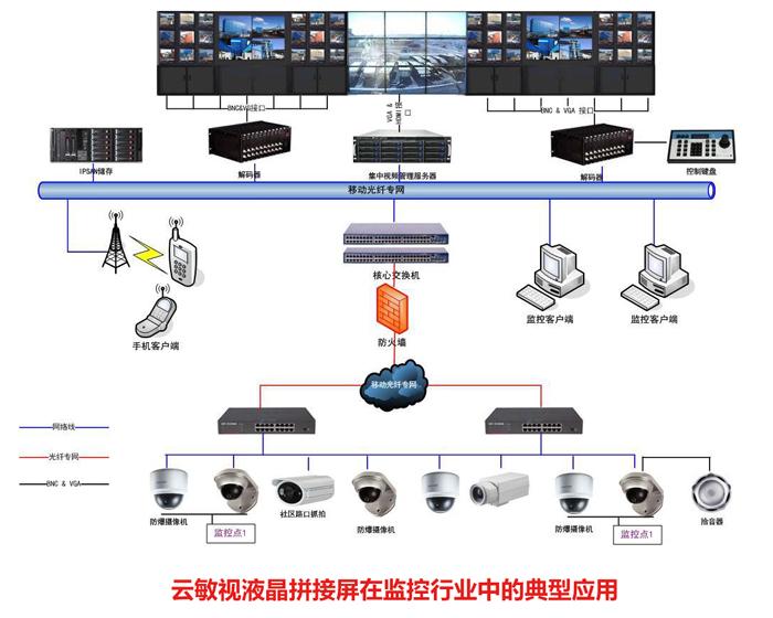 液晶拼接安防终端显示设备作为安防监控系统的重要组成